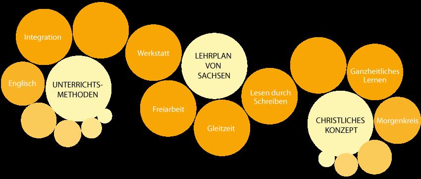 Pädagogisches-Konzept